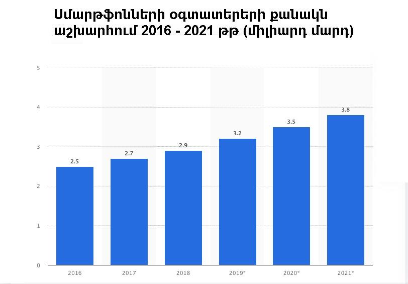 Smartphone users 2016-2021