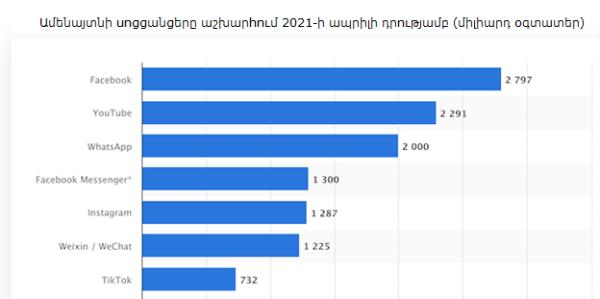 Most popular platforms in 2021